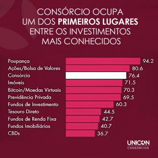 Unicon Consórcios
